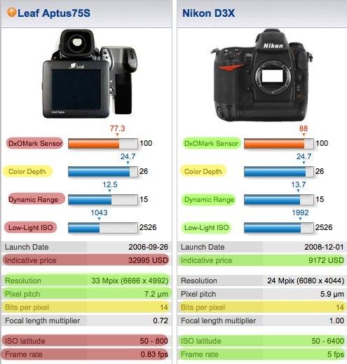 nikon-d3x-vs-leaf-aptus75s.jpg