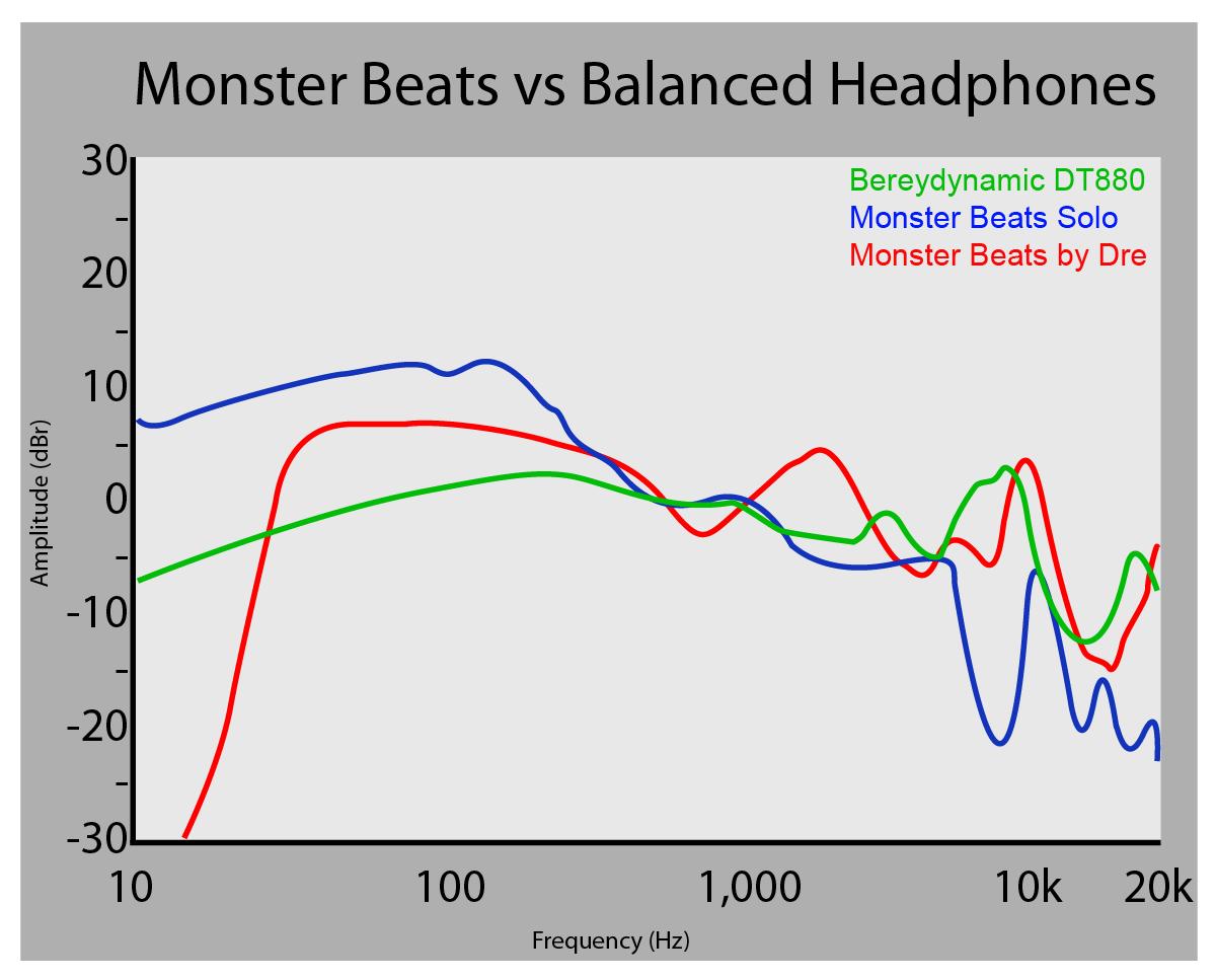 https://itsjustjustin.com/wp-content/uploads/2011/04/Monster-Beats-by-Dre-vs-Beyerdynamic-DT-880.png