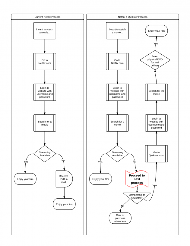 Netflix Restructuring Usage Flowchart