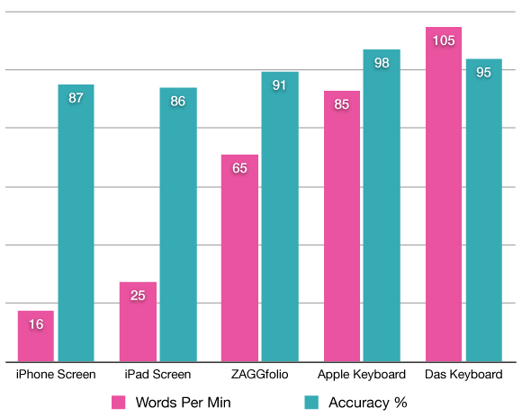 ZAGGfolio typing speed test graphs