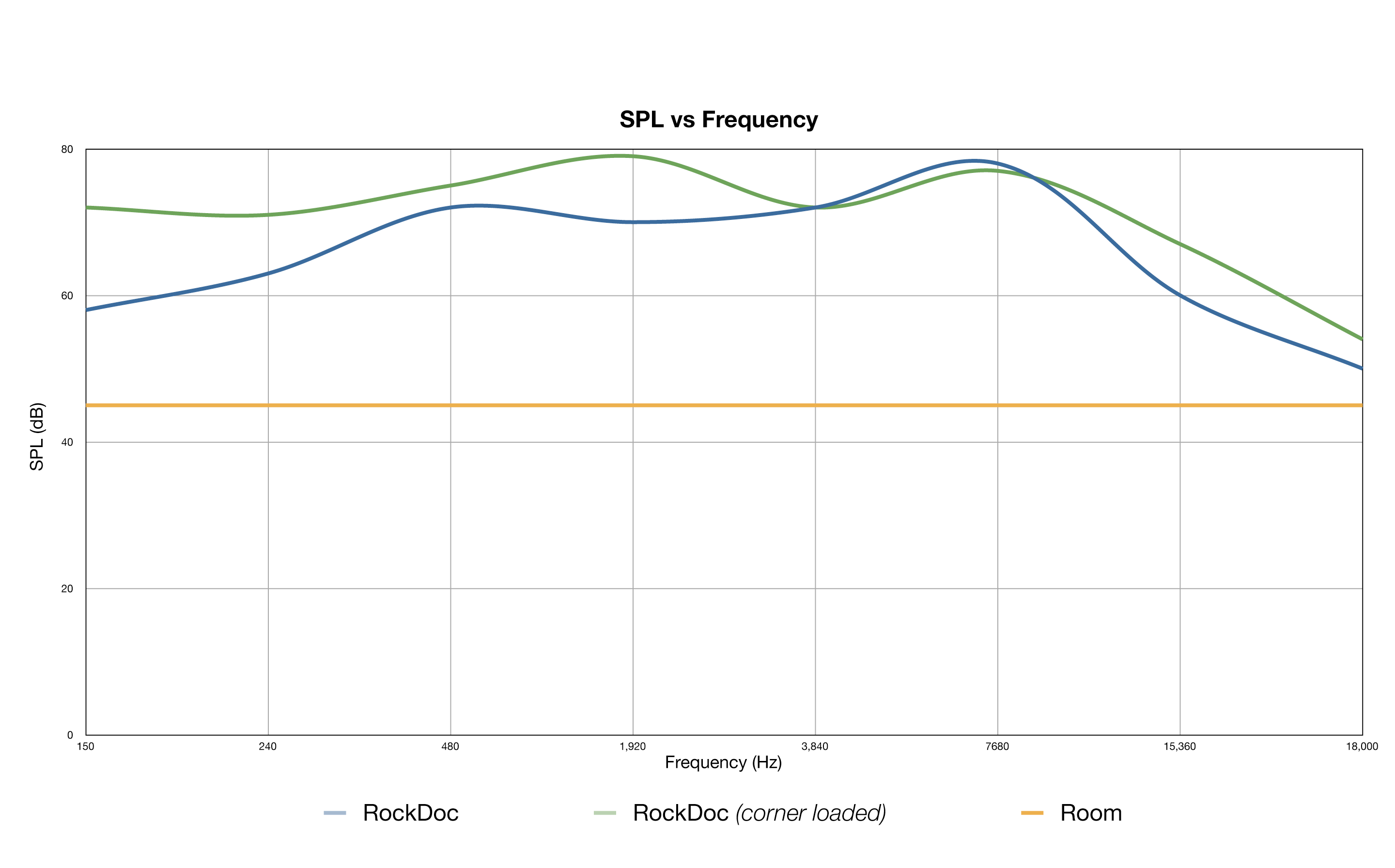 RockDoc by Pitbull SPL vs Frequency Response Graph 150Hz to