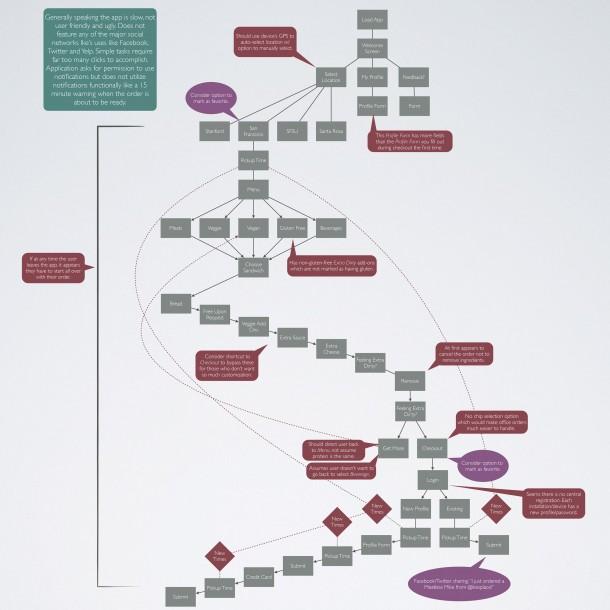 Original-Ikes-Sandwich-Workflow